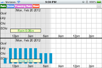 Precipitation Forecast Graph
